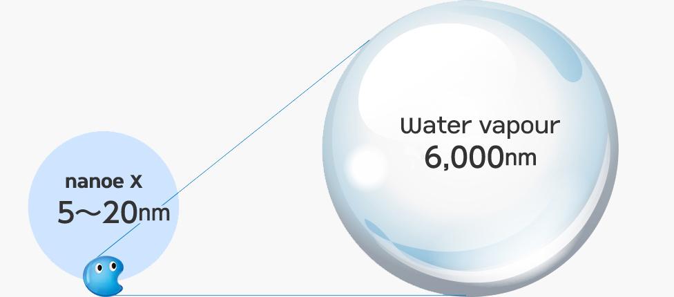 Water particle size comparison